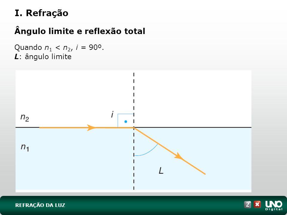 Ângulo limite e reflexão total Quando n 1 < n 2, i = 90º. L: ângulo limite I. Refração REFRAÇÃO DA LUZ