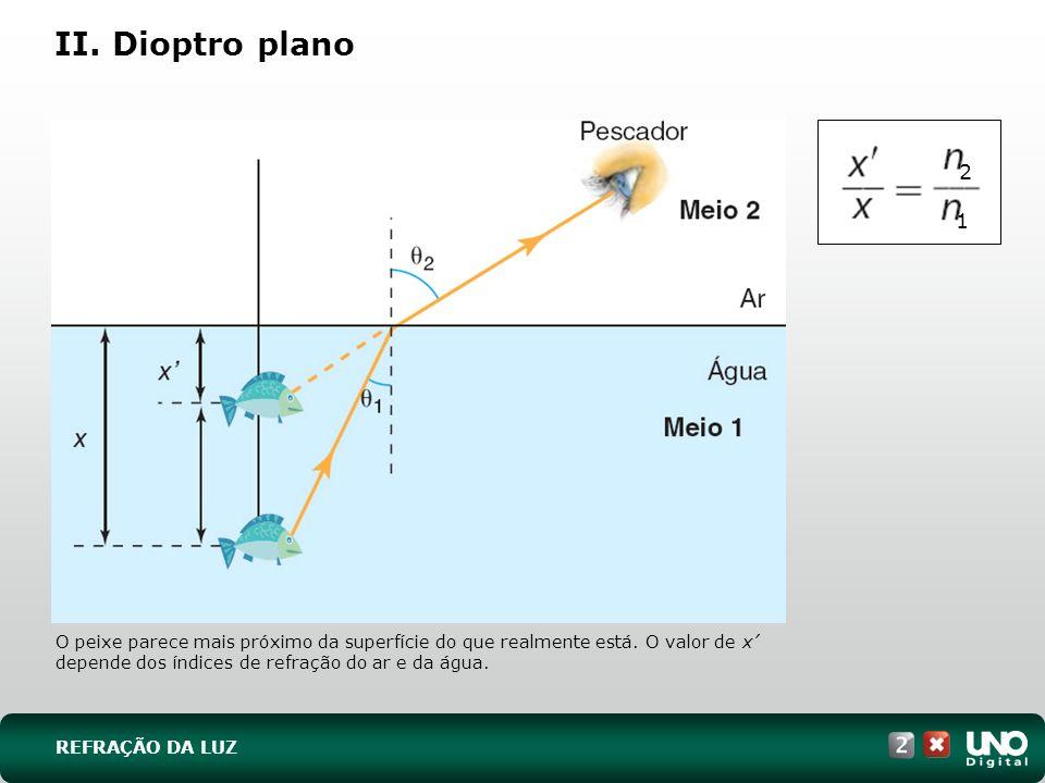 II. Dioptro plano O peixe parece mais próximo da superfície do que realmente está. O valor de x depende dos índices de refração do ar e da água. REFRA