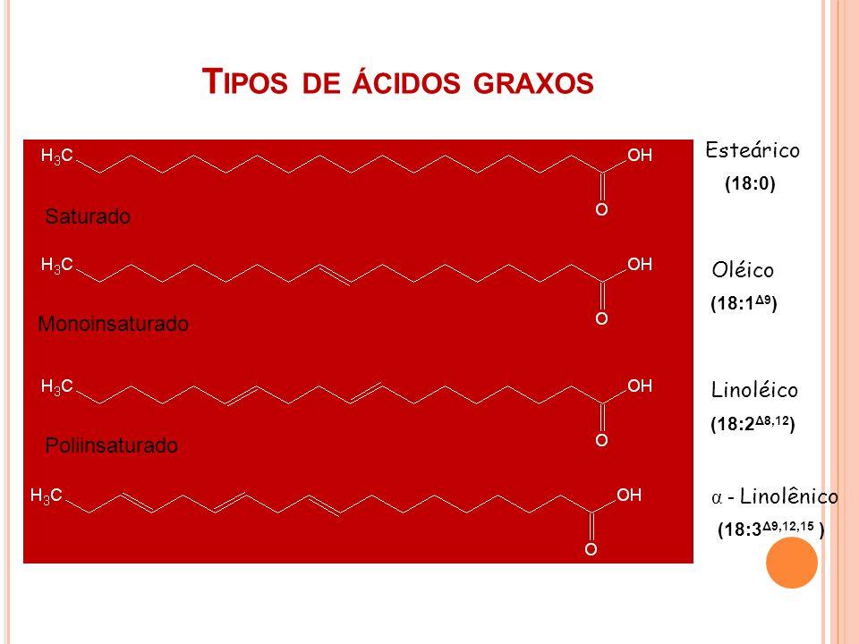 T IPOS DE ÁCIDOS GRAXOS Esteárico Oléico Linoléico α - Linolênico (18:1 Δ9 ) (18:3 Δ9,12,15 ) (18:0) (18:2 Δ8,12 ) Saturado Monoinsaturado Poliinsatur