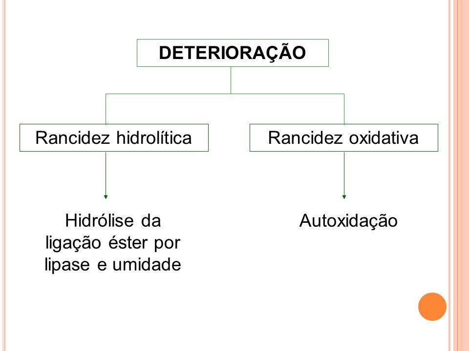 DETERIORAÇÃO Rancidez hidrolíticaRancidez oxidativa Hidrólise da ligação éster por lipase e umidade Autoxidação