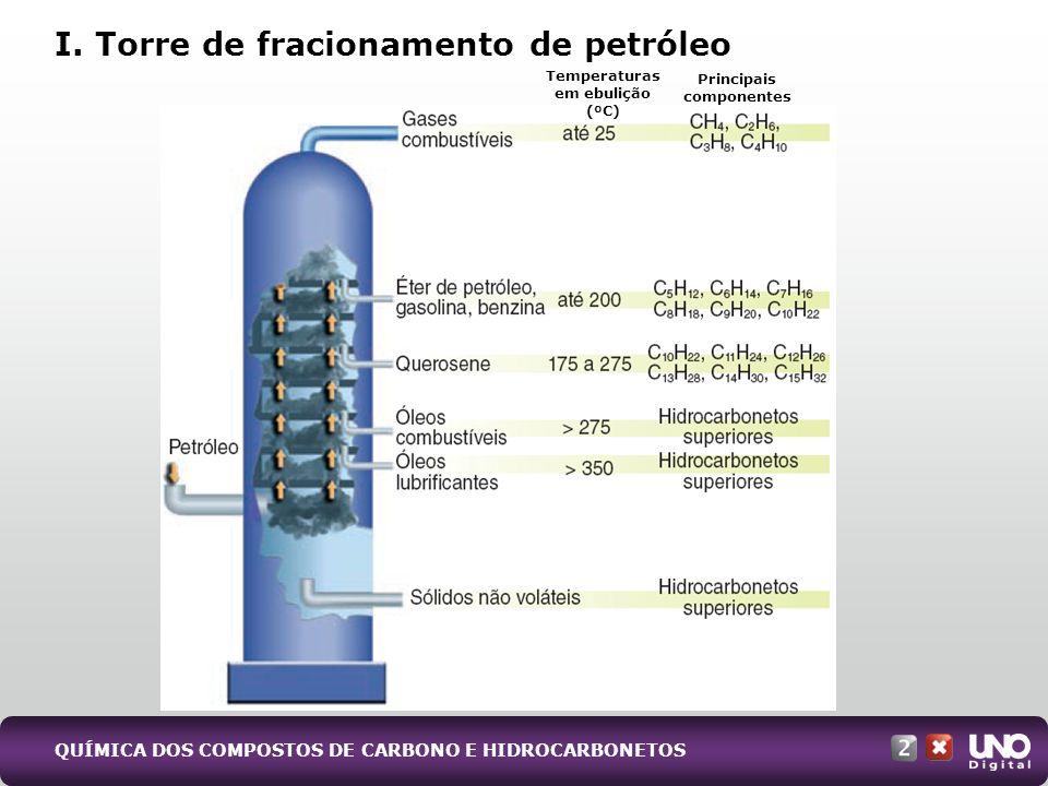 QUÍMICA DOS COMPOSTOS DE CARBONO E HIDROCARBONETOS I. Torre de fracionamento de petróleo Temperaturas em ebulição (ºC) Principais componentes