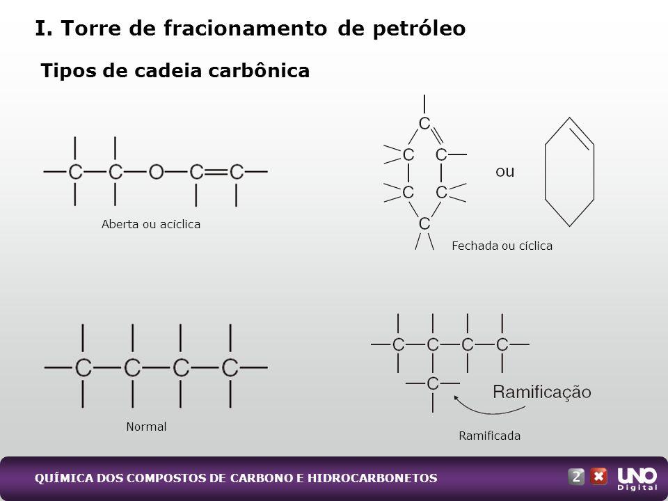 Tipos de cadeia carbônica Aberta ou acíclica Fechada ou cíclica Normal Ramificada I. Torre de fracionamento de petróleo QUÍMICA DOS COMPOSTOS DE CARBO