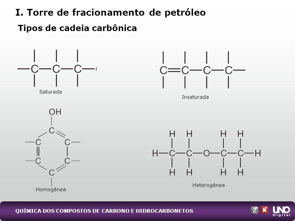 II. Nomenclatura dos compostos orgânicos (Iupac) QUÍMICA DOS COMPOSTOS DE CARBONO E HIDROCARBONETOS