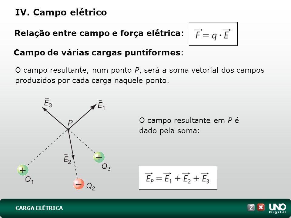Campo de várias cargas puntiformes: O campo resultante, num ponto P, será a soma vetorial dos campos produzidos por cada carga naquele ponto. O campo