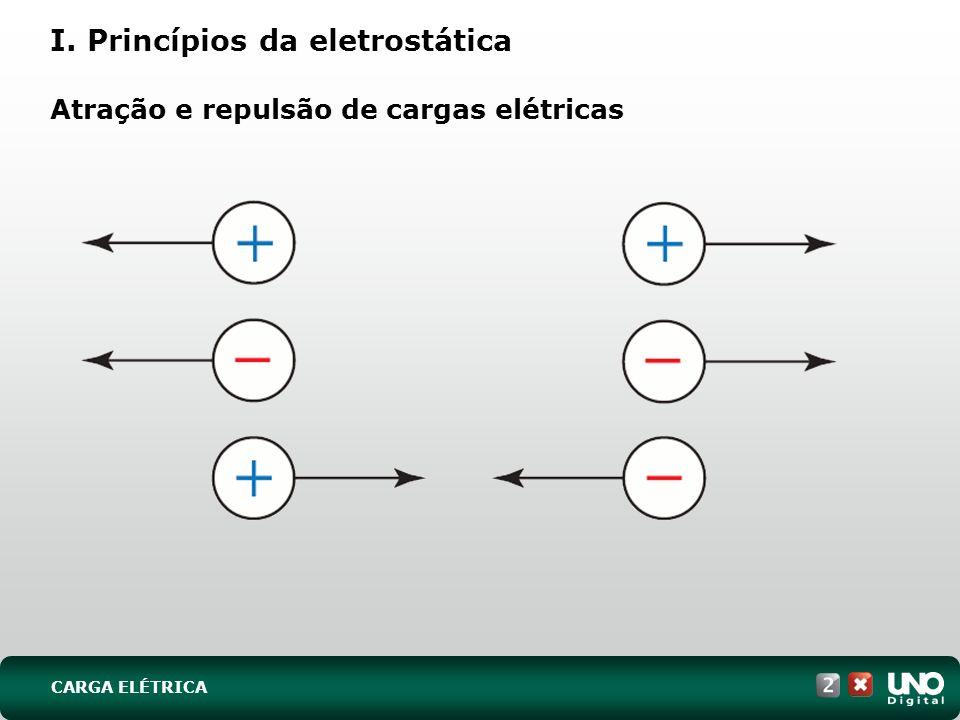 CARGA ELÉTRICA I. Princípios da eletrostática Atração e repulsão de cargas elétricas