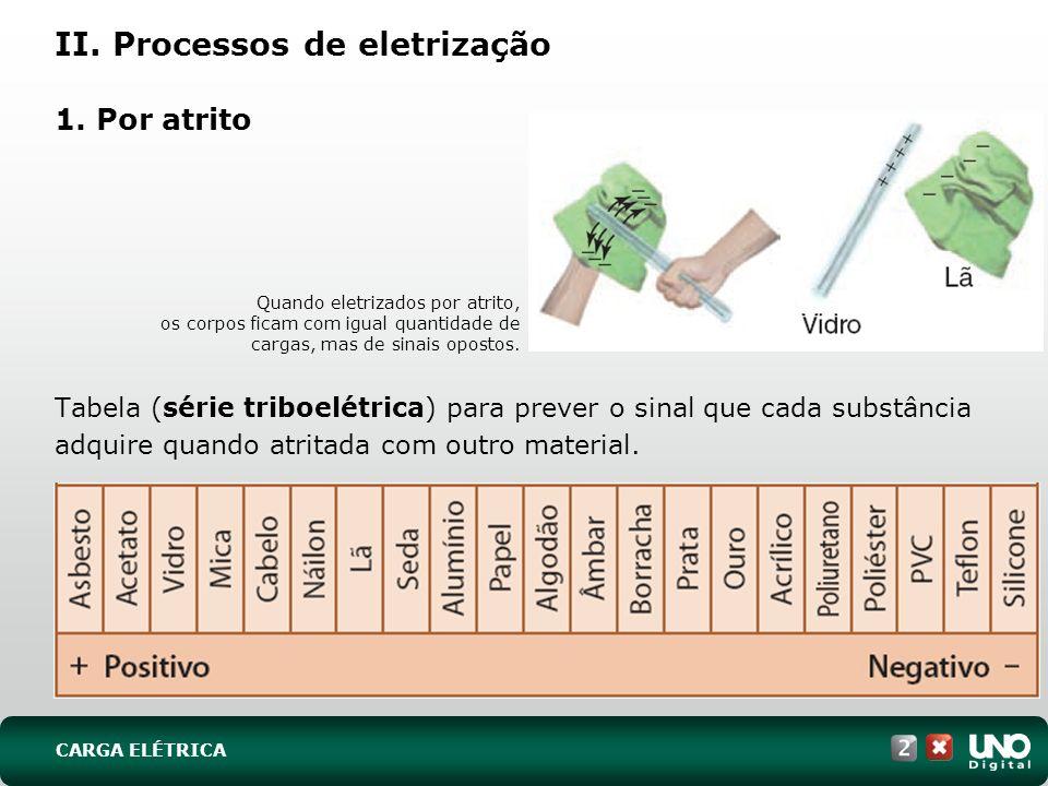 II. Processos de eletrização 1. Por atrito Tabela (série triboelétrica) para prever o sinal que cada substância adquire quando atritada com outro mate