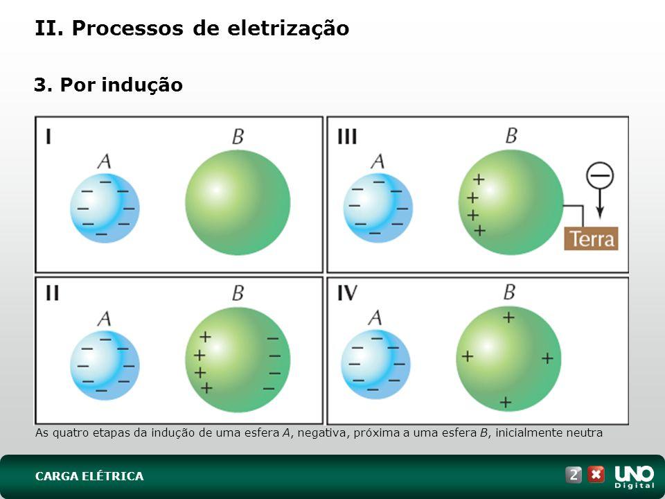 II. Processos de eletrização 3. Por indução As quatro etapas da indução de uma esfera A, negativa, próxima a uma esfera B, inicialmente neutra CARGA E