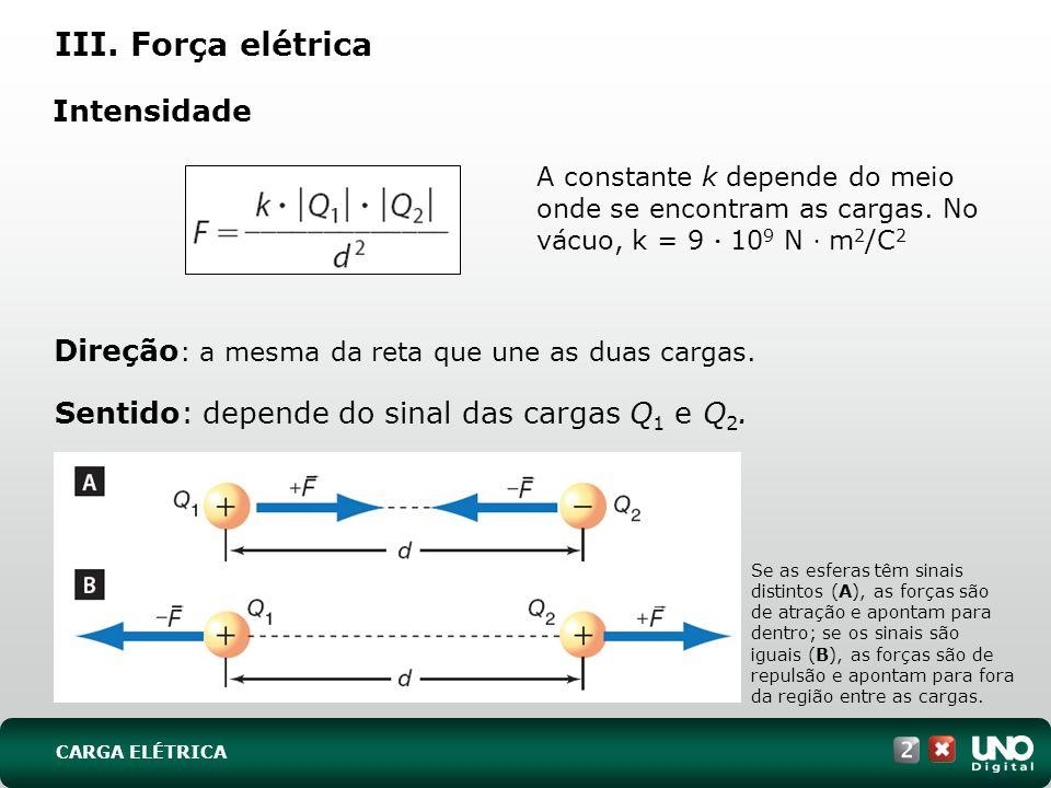 III. Força elétrica Intensidade Sentido: depende do sinal das cargas Q 1 e Q 2. A constante k depende do meio onde se encontram as cargas. No vácuo, k