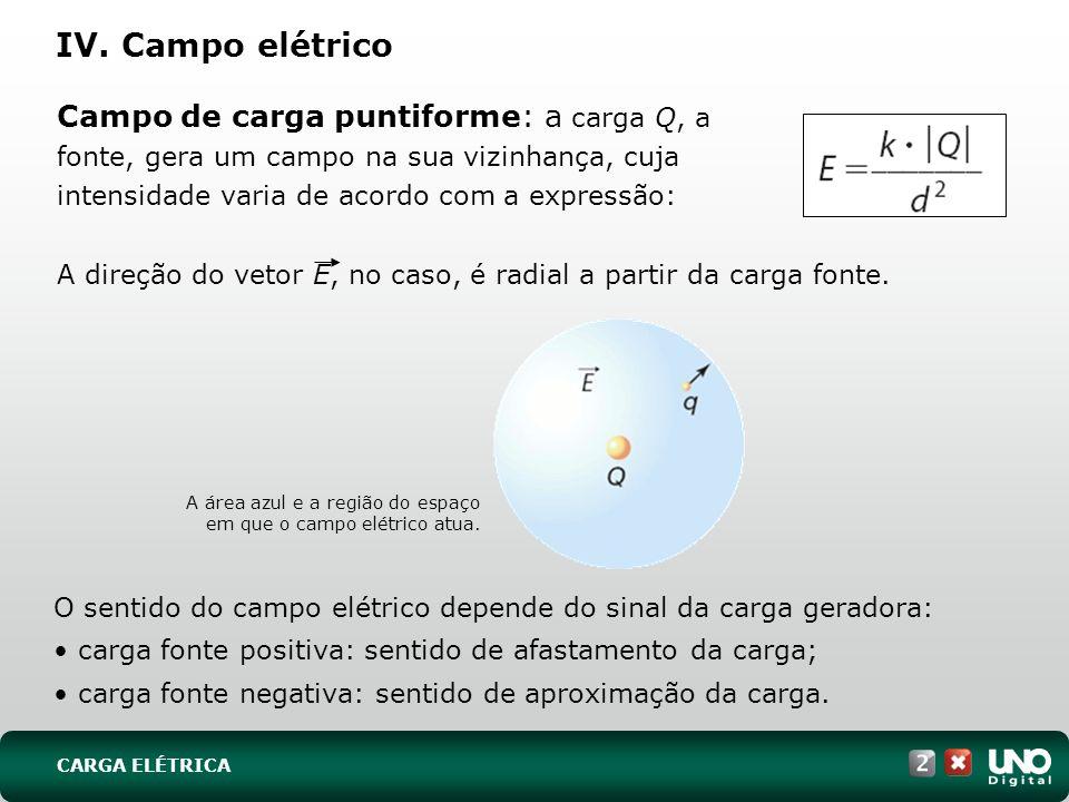 IV. Campo elétrico Campo de carga puntiforme: a carga Q, a fonte, gera um campo na sua vizinhança, cuja intensidade varia de acordo com a expressão: A