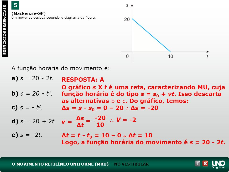 (Mackenzie-SP) Um móvel se desloca segundo o diagrama da figura. A função horária do movimento é: a) s = 20 - 2t. b) s = 20 - t 2. c) s = - t 2. d) s