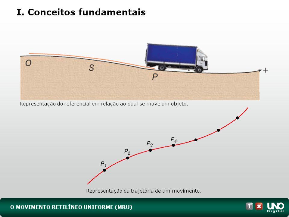 I. Conceitos fundamentais O MOVIMENTO RETILÍNEO UNIFORME (MRU) Representação do referencial em relação ao qual se move um objeto. Representação da tra