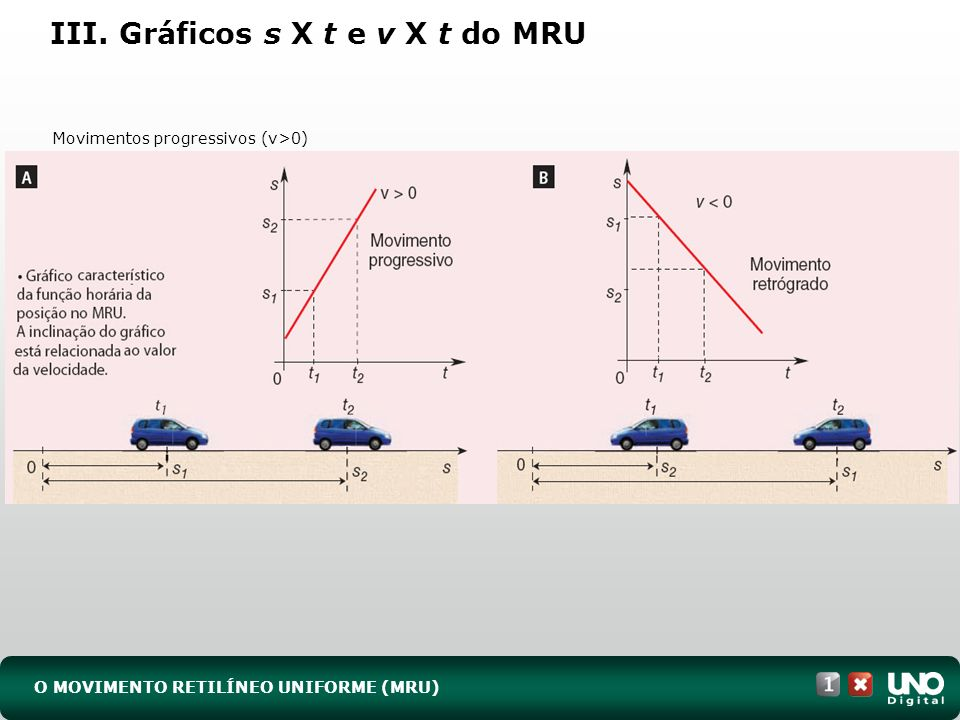 O MOVIMENTO RETILÍNEO UNIFORME (MRU) III. Gráficos s X t e v X t do MRU Movimentos progressivos (v>0)