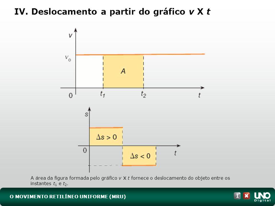 IV. Deslocamento a partir do gráfico v X t O MOVIMENTO RETILÍNEO UNIFORME (MRU) A área da figura formada pelo gráfico v x t fornece o deslocamento do