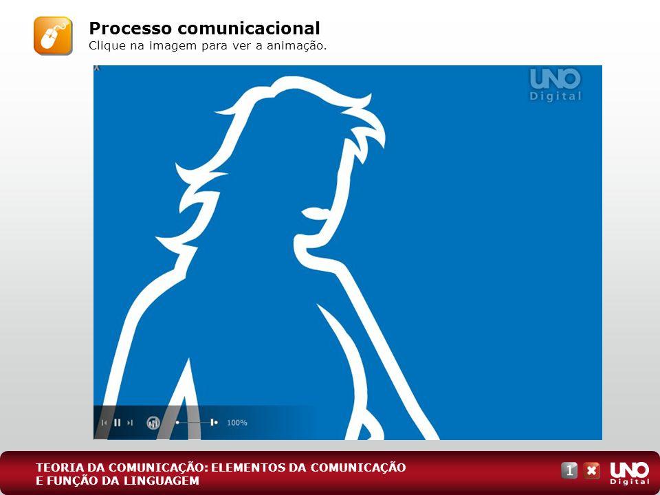 TEORIA DA COMUNICAÇÃO: ELEMENTOS DA COMUNICAÇÃO E FUNÇÃO DA LINGUAGEM Processo comunicacional Clique na imagem para ver a animação.