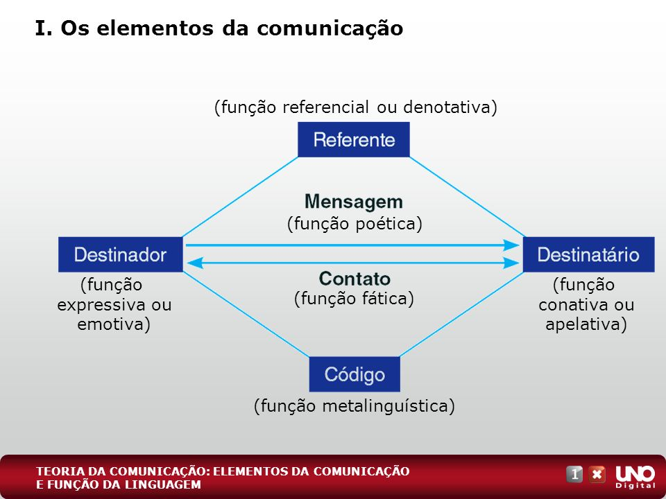 I. Os elementos da comunicação TEORIA DA COMUNICAÇÃO: ELEMENTOS DA COMUNICAÇÃO E FUNÇÃO DA LINGUAGEM (função expressiva ou emotiva) (função conativa o
