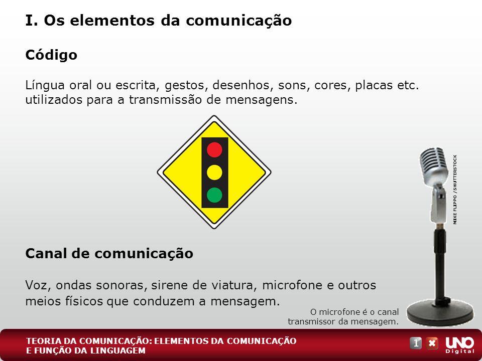 Código Língua oral ou escrita, gestos, desenhos, sons, cores, placas etc. utilizados para a transmissão de mensagens. Canal de comunicação Voz, ondas