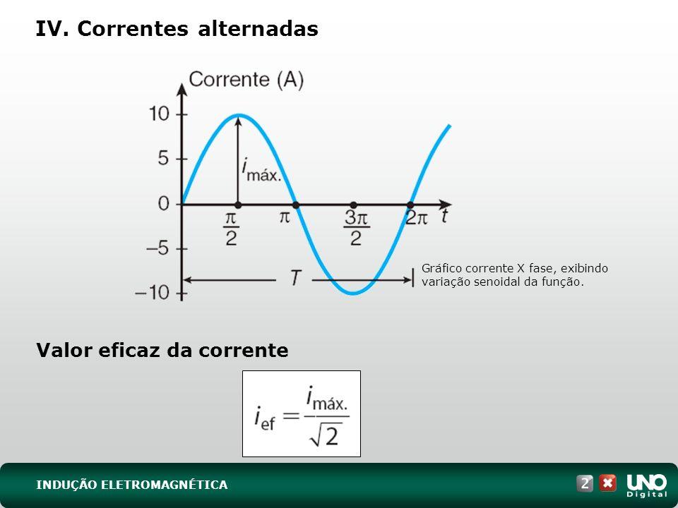Gráfico corrente X fase, exibindo variação senoidal da função.
