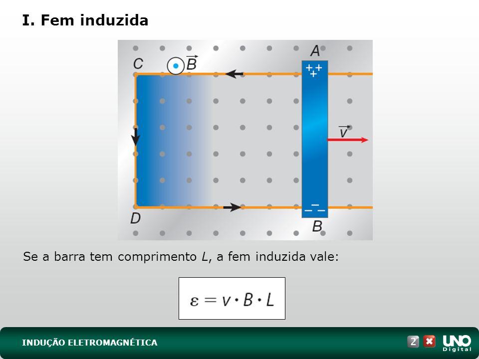 I. Fem induzida Se a barra tem comprimento L, a fem induzida vale: INDUÇÃO ELETROMAGNÉTICA