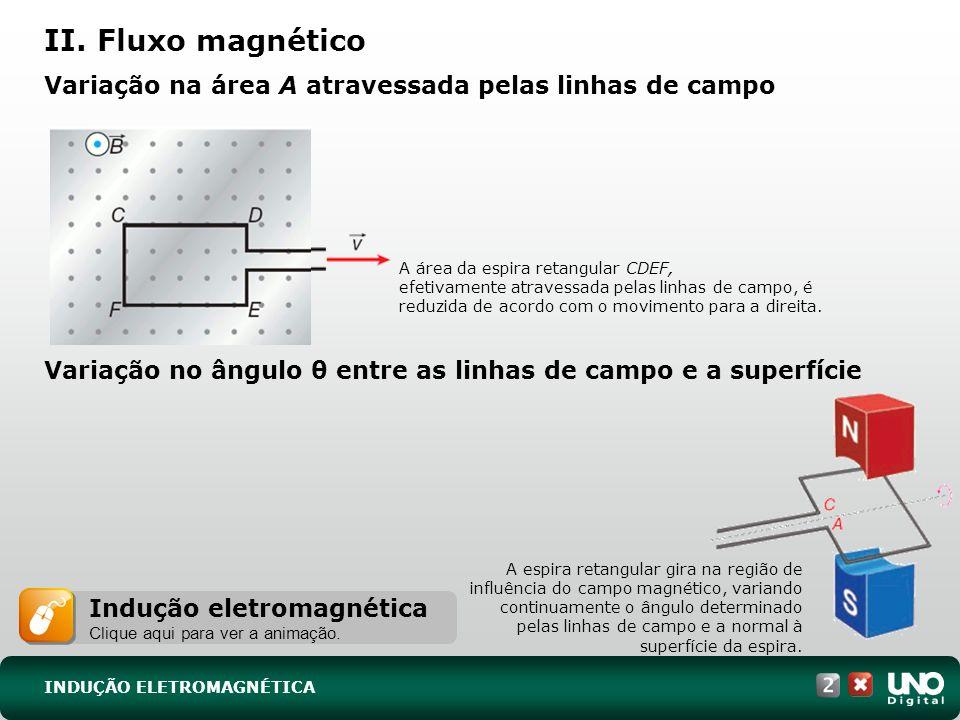 Variação na área A atravessada pelas linhas de campo Variação no ângulo θ entre as linhas de campo e a superfície A área da espira retangular CDEF, efetivamente atravessada pelas linhas de campo, é reduzida de acordo com o movimento para a direita.