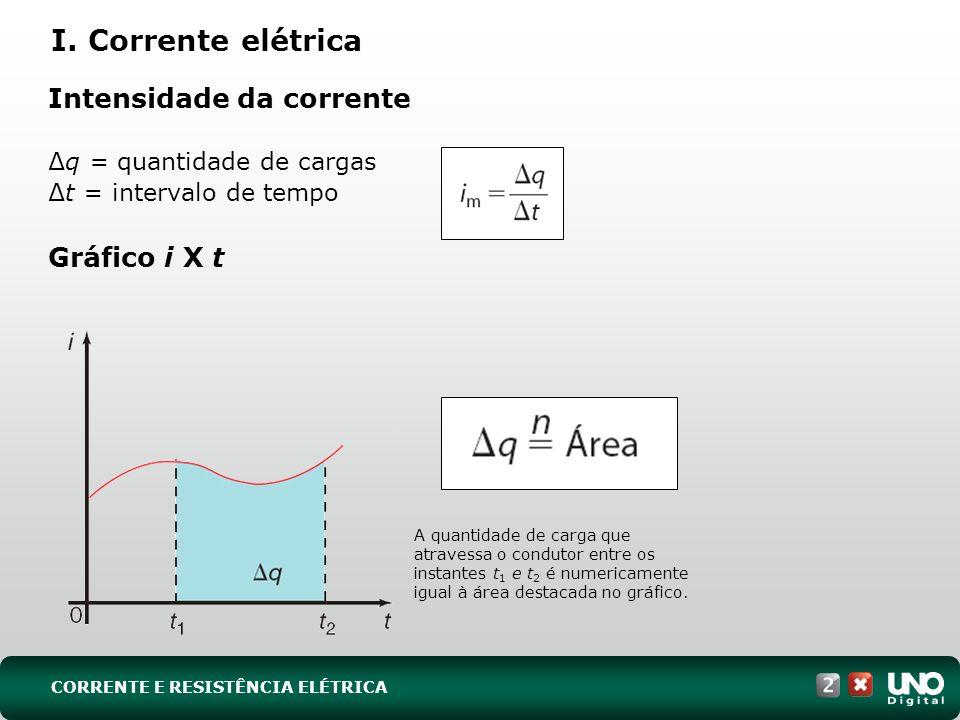 Intensidade da corrente q = quantidade de cargas t = intervalo de tempo Gráfico i X t A quantidade de carga que atravessa o condutor entre os instante