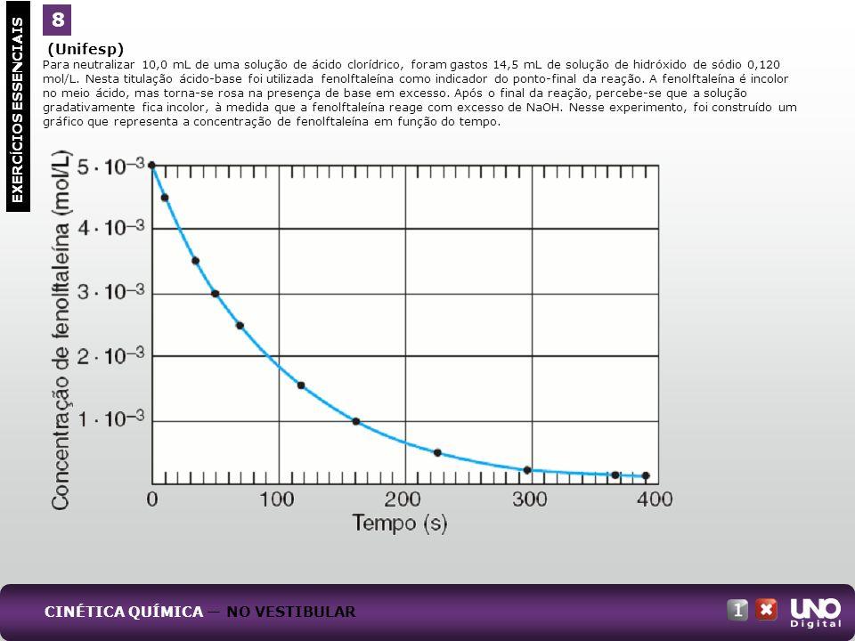 (Unifesp) Para neutralizar 10,0 mL de uma solução de ácido clorídrico, foram gastos 14,5 mL de solução de hidróxido de sódio 0,120 mol/L. Nesta titula