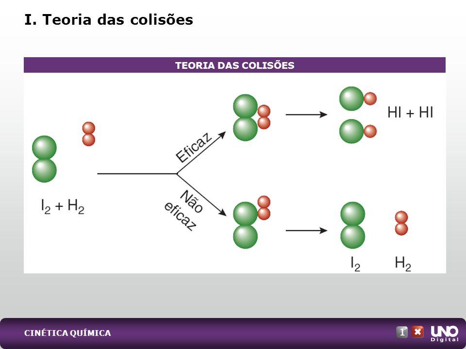 CINÉTICA QUÍMICA I. Teoria das colisões TEORIA DAS COLISÕES