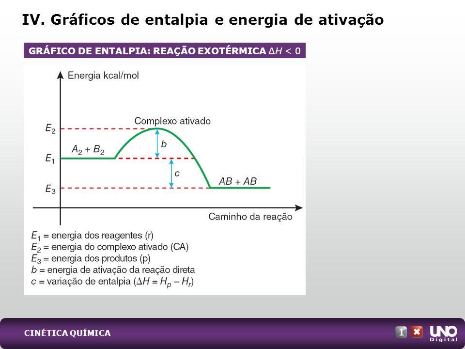 IV. Gráficos de entalpia e energia de ativação GRÁFICO DE ENTALPIA: REAÇÃO EXOTÉRMICA H < 0 CINÉTICA QUÍMICA