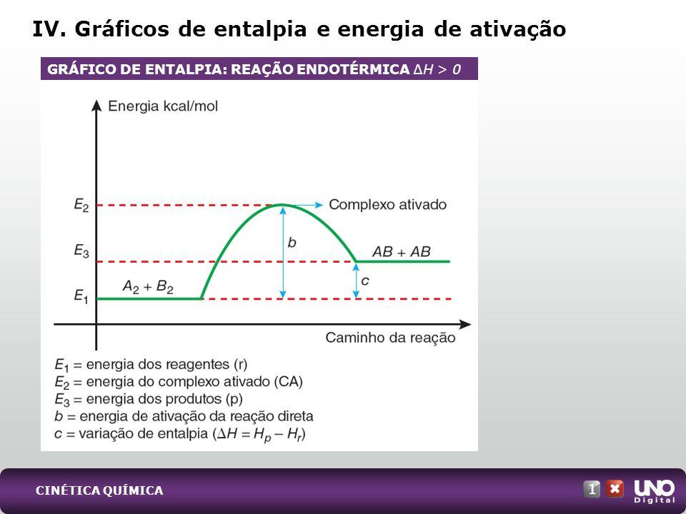 IV. Gráficos de entalpia e energia de ativação GRÁFICO DE ENTALPIA: REAÇÃO ENDOTÉRMICA H > 0 CINÉTICA QUÍMICA