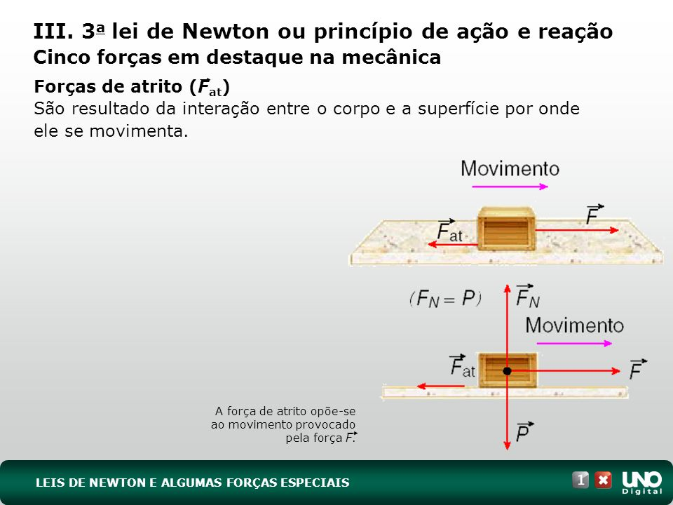 Forças de atrito (F at ) São resultado da interação entre o corpo e a superfície por onde ele se movimenta. III. 3 a lei de Newton ou princípio de açã