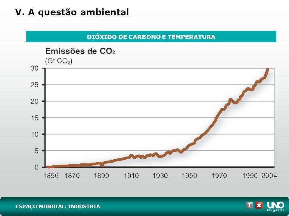 V. A questão ambiental ESPAÇO MUNDIAL: INDÚSTRIA DIÓXIDO DE CARBONO E TEMPERATURA
