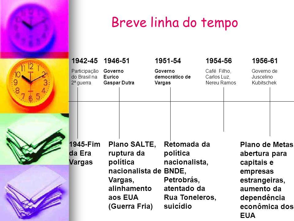 1942-45 Participação do Brasil na 2ª guerra 1945-Fim da Era Vargas 1946-51 Governo Eurico Gaspar Dutra Plano SALTE, ruptura da política nacionalista d