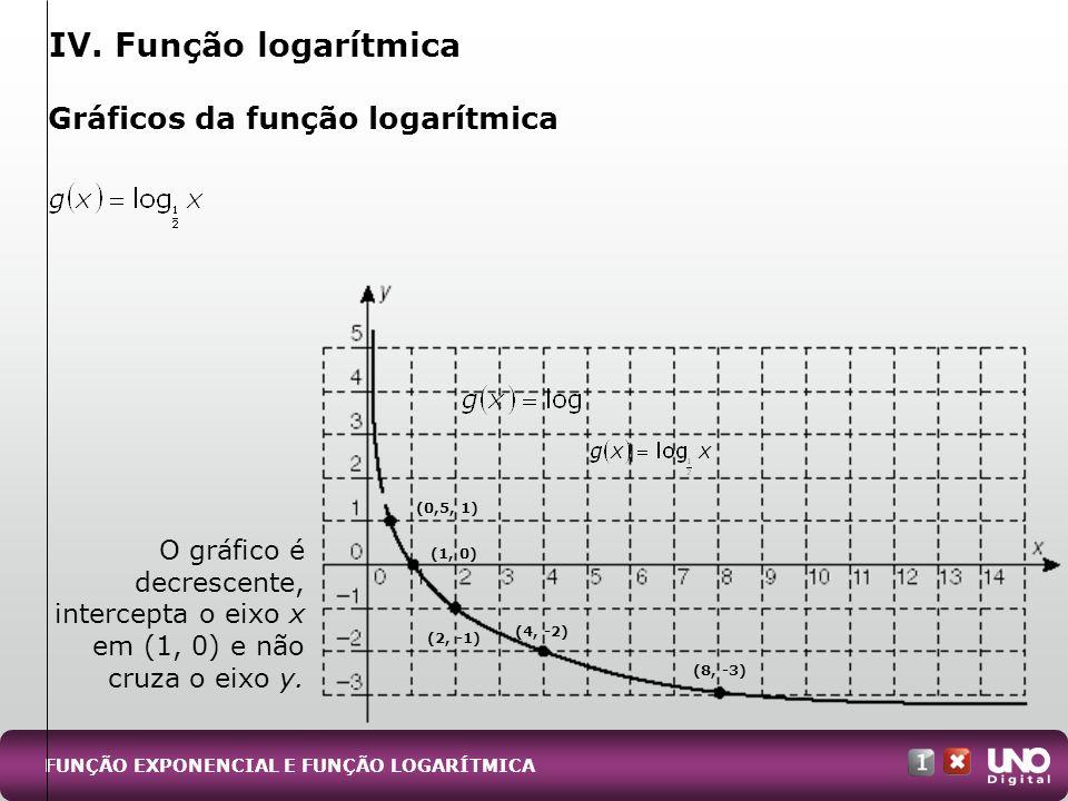 IV. Função logarítmica Gráficos da função logarítmica O gráfico é decrescente, intercepta o eixo x em (1, 0) e não cruza o eixo y. FUNÇÃO EXPONENCIAL