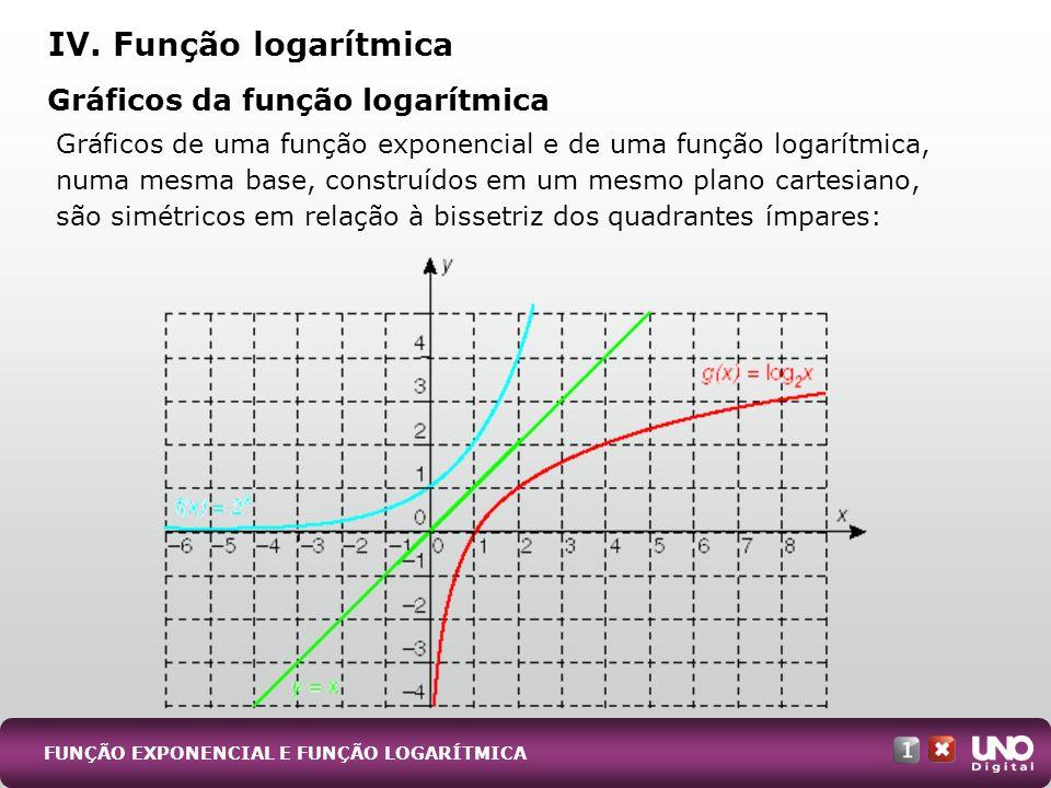 Gráficos de uma função exponencial e de uma função logarítmica, numa mesma base, construídos em um mesmo plano cartesiano, são simétricos em relação à