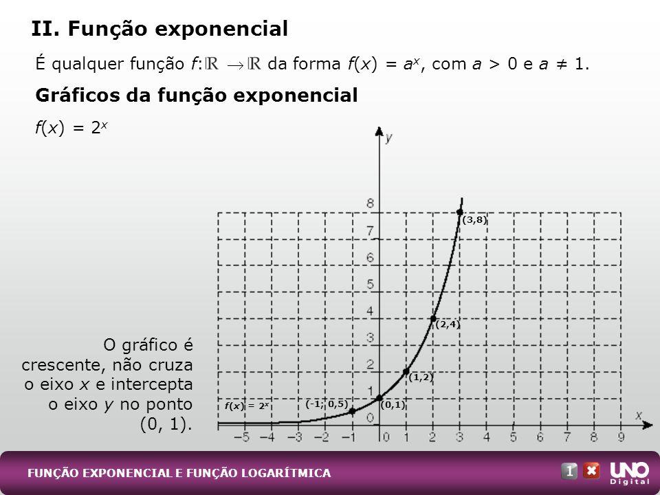 É qualquer função f: da forma f(x) = a x, com a > 0 e a 1. Gráficos da função exponencial f(x) = 2 x O gráfico é crescente, não cruza o eixo x e inter