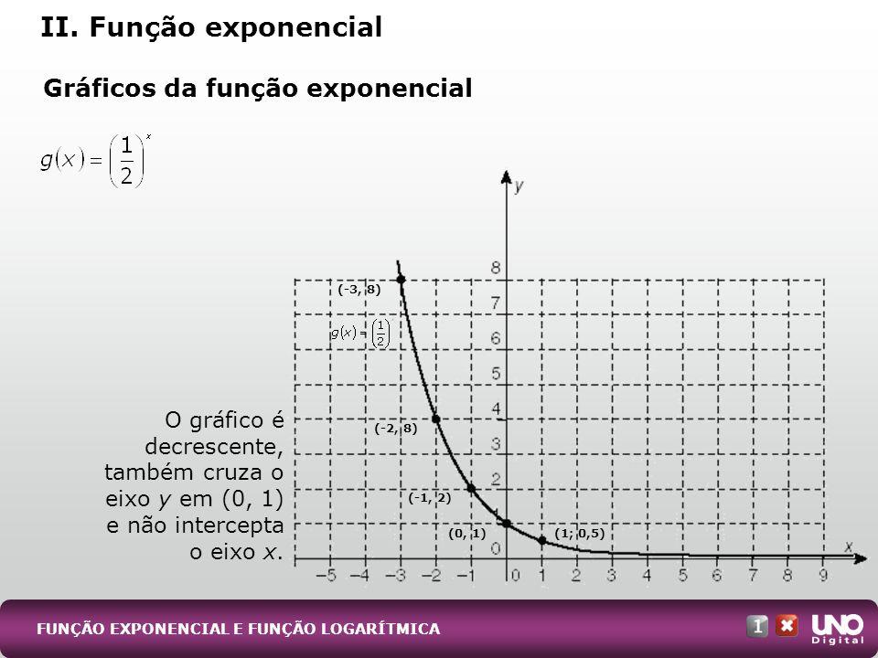 Gráficos da função exponencial II. Função exponencial O gráfico é decrescente, também cruza o eixo y em (0, 1) e não intercepta o eixo x. FUNÇÃO EXPON