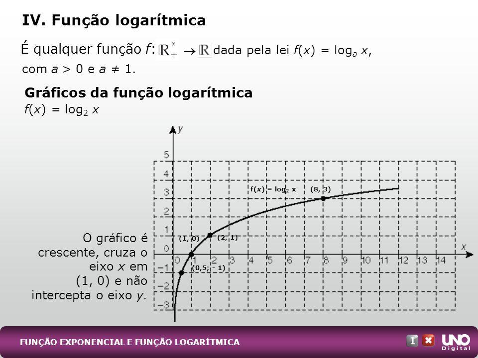 IV. Função logarítmica Gráficos da função logarítmica f(x) = log 2 x O gráfico é crescente, cruza o eixo x em (1, 0) e não intercepta o eixo y. É qual