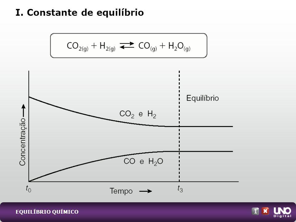 EQUILÍBRIO QUÍMICO I. Constante de equilíbrio