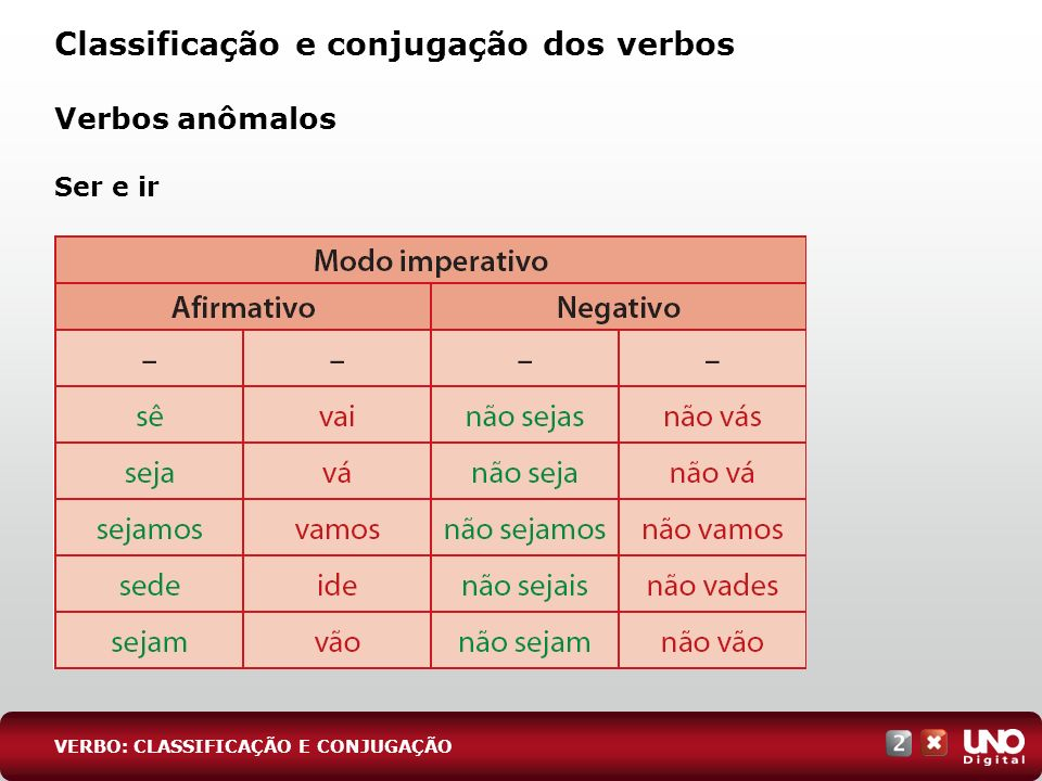 Classificação e conjugação dos verbos Verbos anômalos Ser e ir VERBO: CLASSIFICAÇÃO E CONJUGAÇÃO