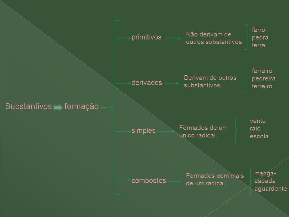 Substantivos formação primitivos simples compostos derivados Não derivam de outros substantivos. Derivam de outros substantivos Formados de um único r