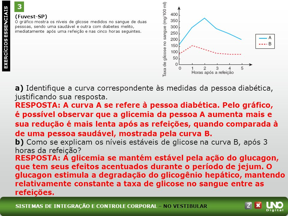 (Fuvest-SP) O gráfico mostra os níveis de glicose medidos no sangue de duas pessoas, sendo uma saudável e outra com diabetes melito, imediatamente apó