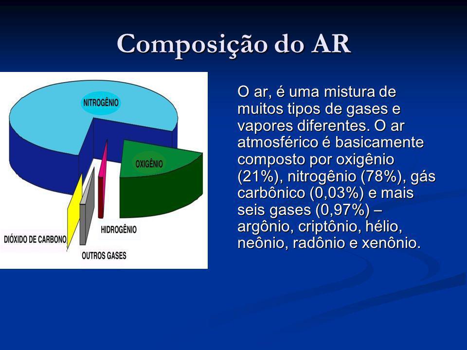 Composição do AR O ar, é uma mistura de muitos tipos de gases e vapores diferentes. O ar atmosférico é basicamente composto por oxigênio (21%), nitrog