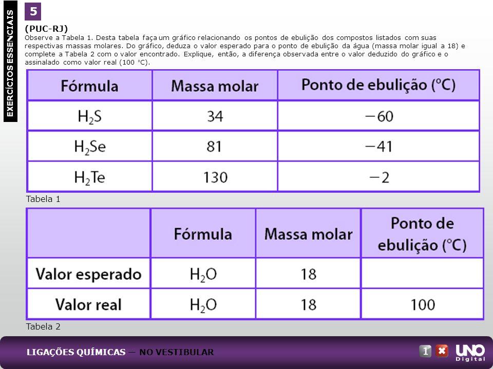 (PUC-RJ) Observe a Tabela 1. Desta tabela faça um gráfico relacionando os pontos de ebulição dos compostos listados com suas respectivas massas molare