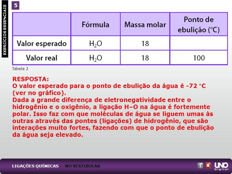 EXERC Í CIOS ESSENCIAIS 5 LIGAÇÕES QUÍMICAS NO VESTIBULAR Tabela 2 RESPOSTA: O valor esperado para o ponto de ebulição da água é -72 °C (ver no gráfic