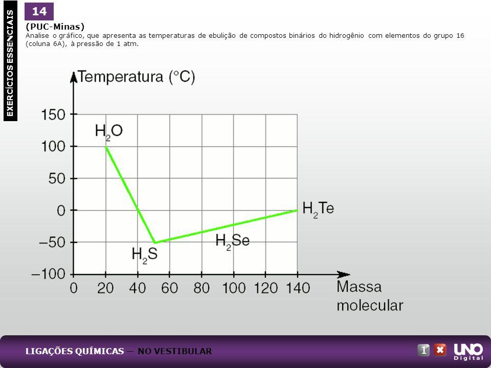 (PUC-Minas) Analise o gráfico, que apresenta as temperaturas de ebulição de compostos binários do hidrogênio com elementos do grupo 16 (coluna 6A), à