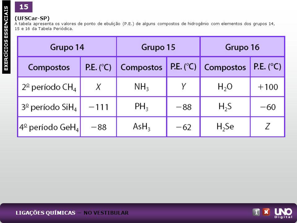 (UFSCar-SP) A tabela apresenta os valores de ponto de ebulição (P.E.) de alguns compostos de hidrogênio com elementos dos grupos 14, 15 e 16 da Tabela