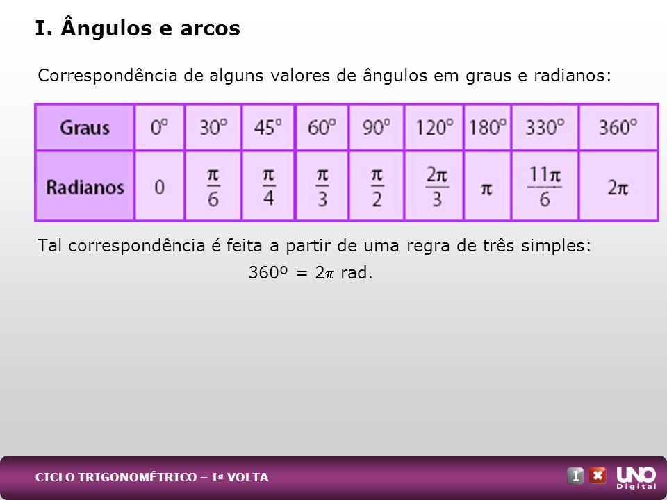 Correspondência de alguns valores de ângulos em graus e radianos: Tal correspondência é feita a partir de uma regra de três simples: 360º = 2 rad. I.