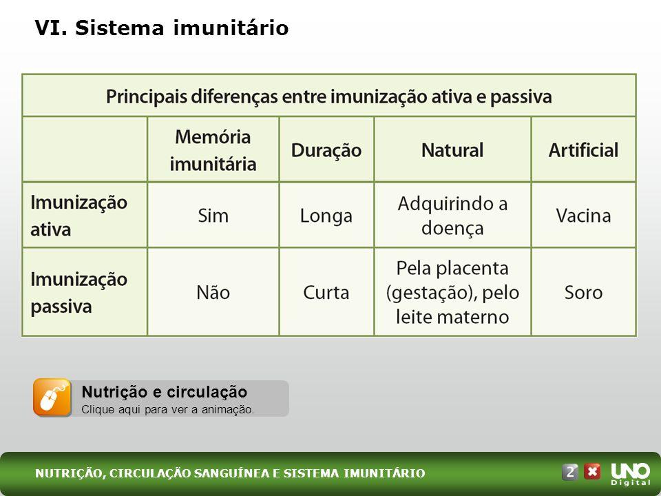 VI. Sistema imunitário Nutrição e circulação Clique aqui para ver a animação. NUTRIÇÃO, CIRCULAÇÃO SANGUÍNEA E SISTEMA IMUNITÁRIO