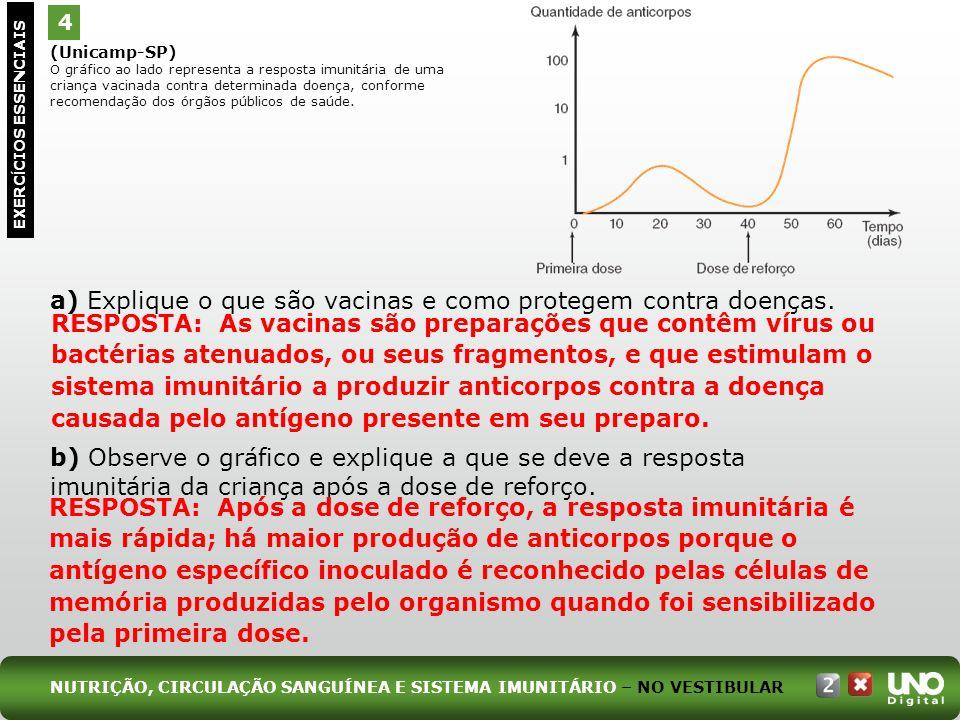 (Unicamp-SP) O gráfico ao lado representa a resposta imunitária de uma criança vacinada contra determinada doença, conforme recomendação dos órgãos pú