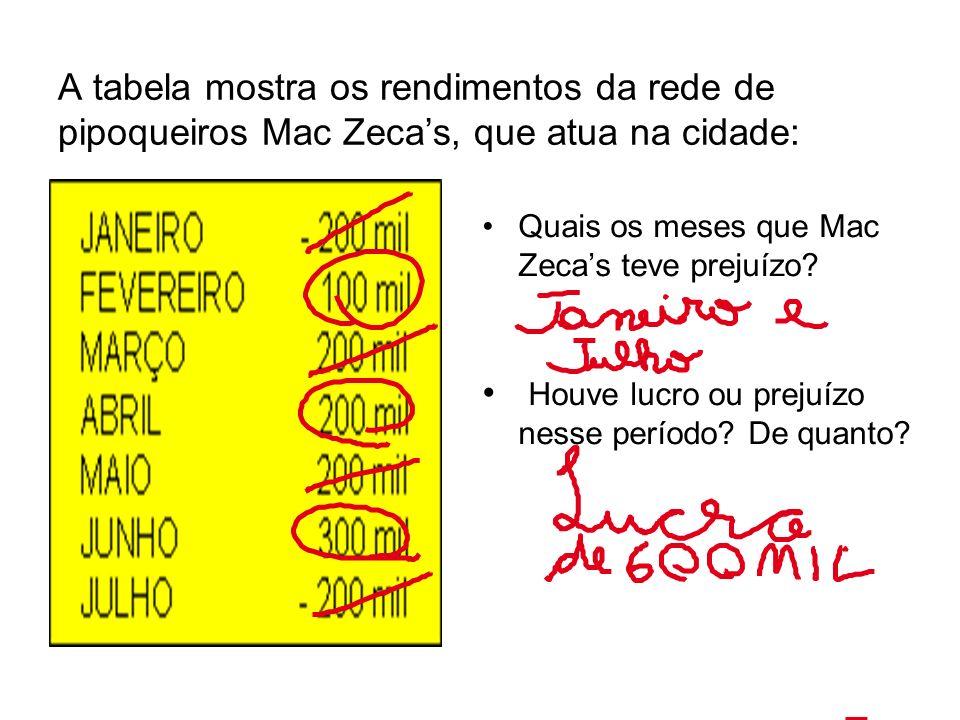 A tabela mostra os rendimentos da rede de pipoqueiros Mac Zecas, que atua na cidade: Quais os meses que Mac Zecas teve prejuízo.