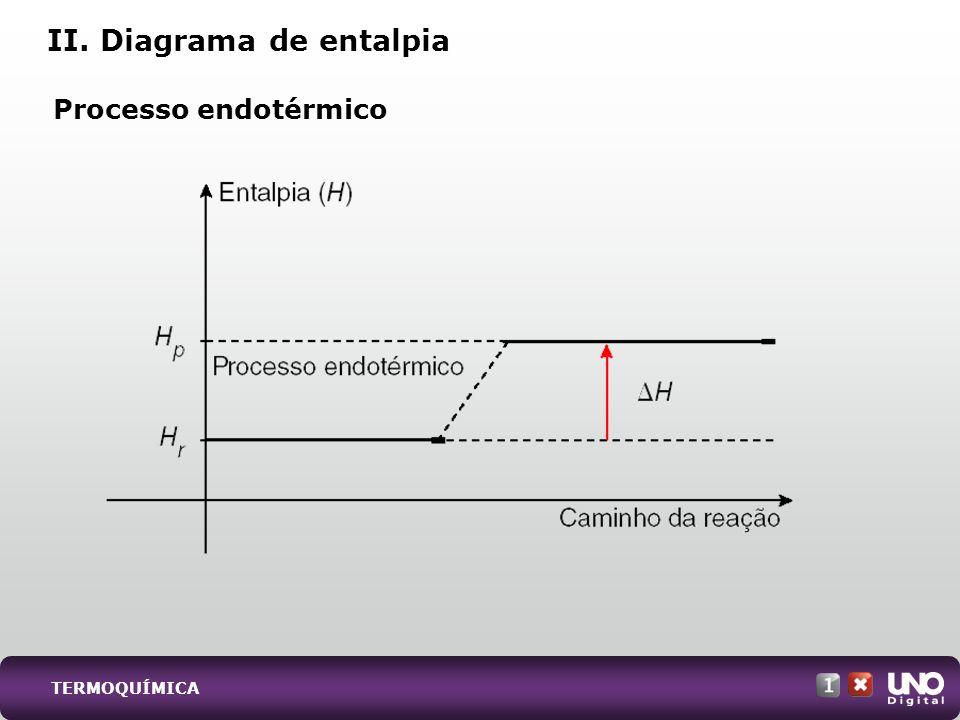 II. Diagrama de entalpia Processo endotérmico TERMOQUÍMICA